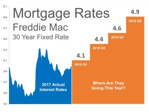 mortgage interest rates increasing in 2018