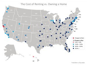 BUYING IS BETTER THAN RENTING IN THE US