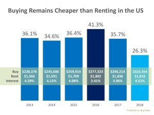 buying is cheaper than renting